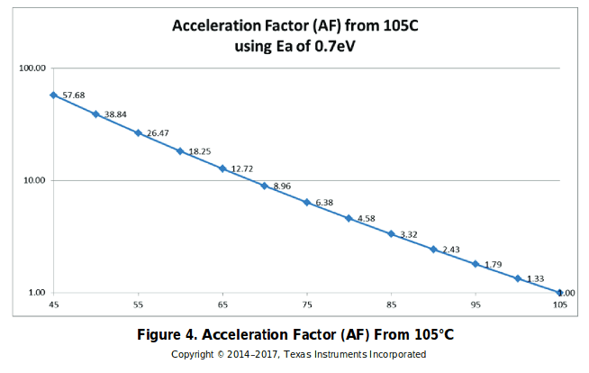 Graph showing the relationship between temperature and acceleration factor